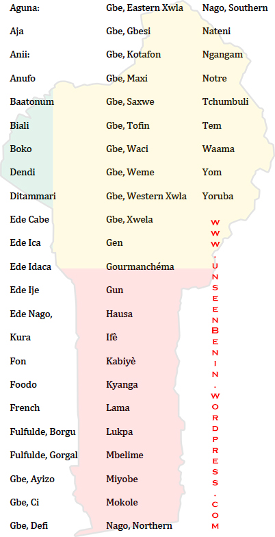 List of Living Langages Spoken in Benin